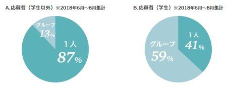 リゾバ1人 割合グラフ